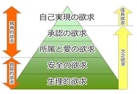 hierarchy-of-needs-plan